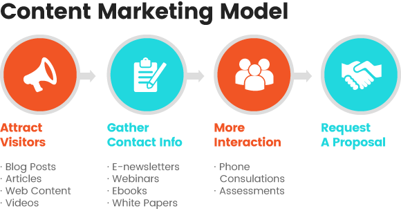 content-marketing-model